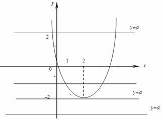 Когда уравнение имеет более двух корней